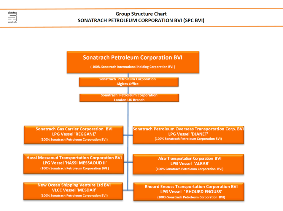 SPC BVI Group Structure Chart